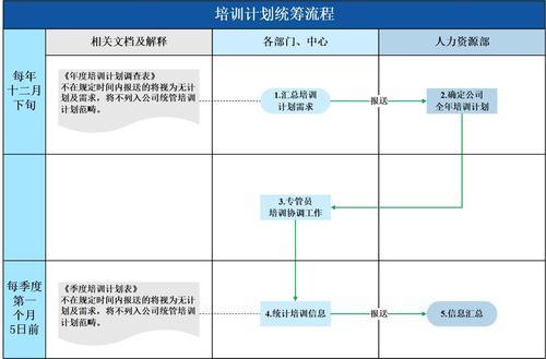 培训计划统筹流程图模版 泳道图  流程图 pdf visio