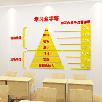 学习金字塔教室布置班级文化墙贴辅导班培训班墙面装饰学校3d立体墙贴